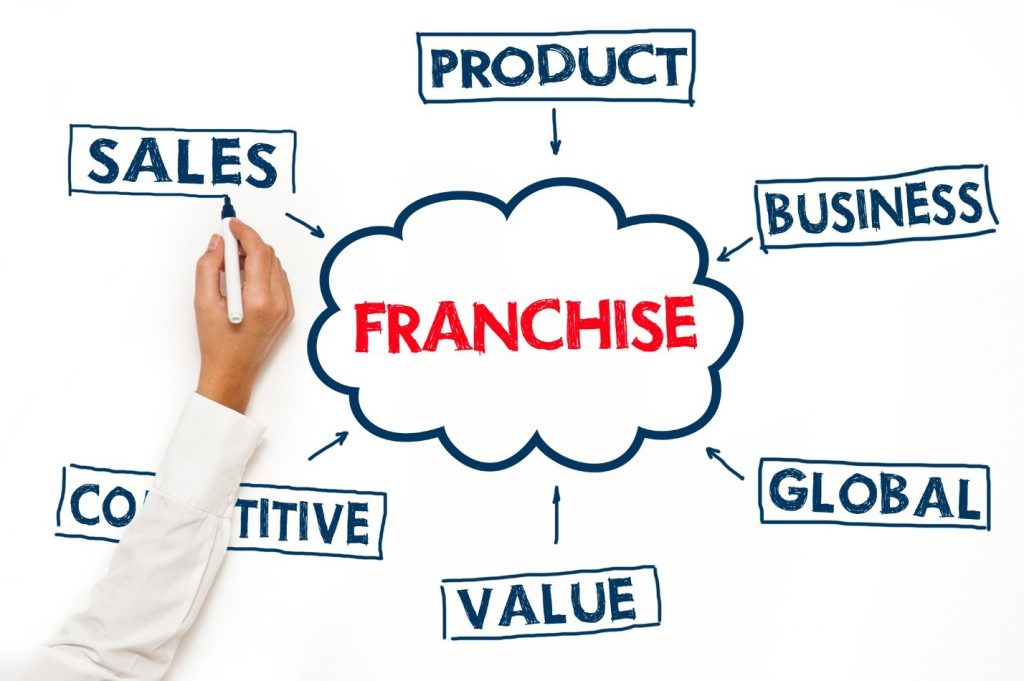 8 Cutting Edge Technologies That Make Franchising A Whole Lot Easier